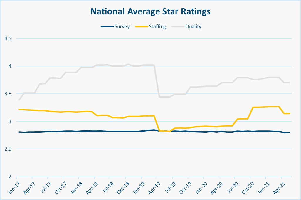 Average Star Rating Graph